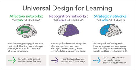 universal design for learning take a tour learn about universal design for learning