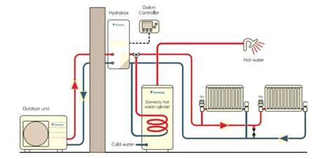 air source heat air source heat underfloor
