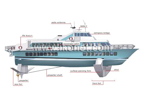 Russian Hydrofoil Boat For Sale by List Of Synonyms And Antonyms Of The Word Hydrofoil
