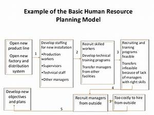 24 images of human capital plan template crazybikernet With human capital planning template
