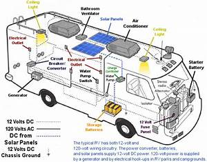RV Electrical Wiring Diagram | RV Solar Kits, Solar ...