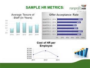 Sample HR Metrics Dashboard
