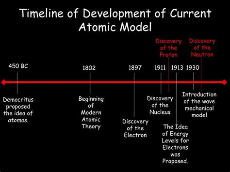 Ppt Atomic Theory Development Powerpoint Presentation