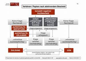 Einverständniserklärung Reise Mit Einem Elternteil : alle infos zur ausbildungsduldung nach 60a aufenthg berlin hilft ~ Themetempest.com Abrechnung