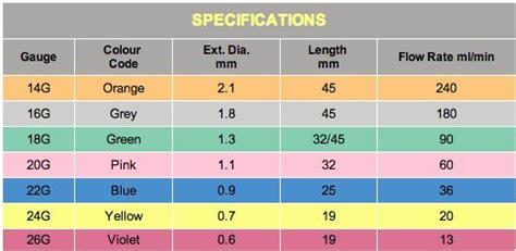 iv gauge colors google search nursing notes practical