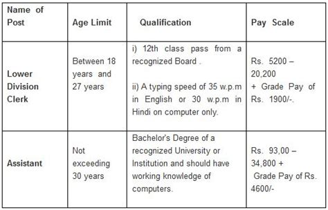 Mouser Cabinets Pay Scale by Cabinet Secretariat Recruitment 2014 Clerk Assistant
