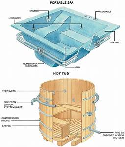 Hot Tubs  Jacuzzis  U0026 Spas  The Basics