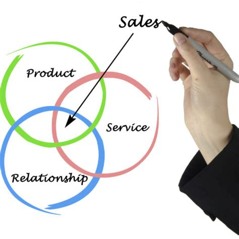 sales strategy fast  solutions limited