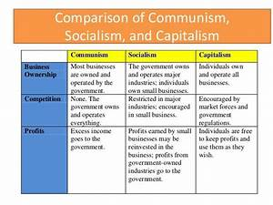 Capitalism Vs Socialism Essay Macbeth Ambition Essay Capitalism Vs  Capitalism Vs Socialism Argumentative Essay Legit Essay Service Sample Synthesis Essays also Examples Of A Thesis Statement In An Essay  Environmental Science Essay