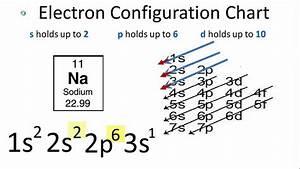 Sodium Electron Configuration - YouTube