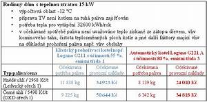 Porovnani nakladu na vytapeni tzb info