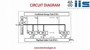 High Performance Fir Filter Architecture For Fixed And