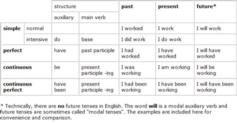 Usingverbs