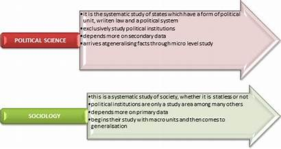 Sociology Relationship Between Science Political Social Sciences