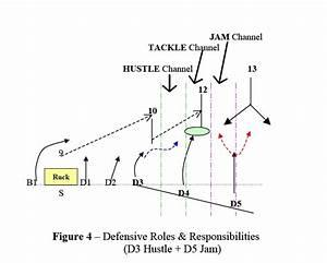 Defensive Responsibilities