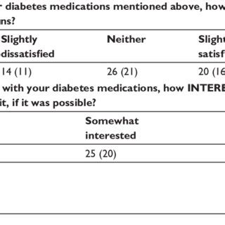 patients satisfaction  diabetes medications