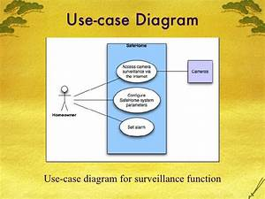 Home Security System  Use Case Diagram For Safe Home