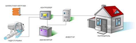 Система технологий гэс kievuz . микрогидроэлектростанции мгэс . с 1996г. разработка проекта установка интеграция