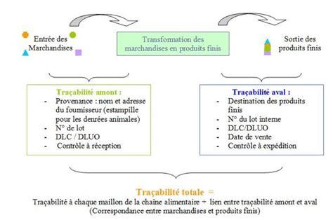 reglementation cuisine restaurant pourquoi utiliser la traçabilité quand on est restaurateur