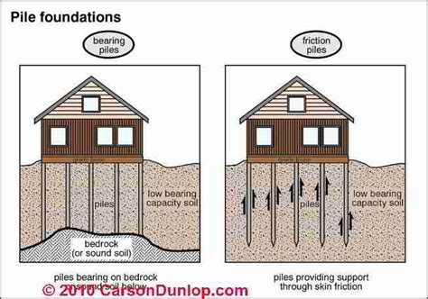 Foundation cracks: How to Evaluate and Diagnose Vertical
