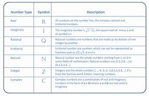 Number Classifications
