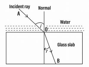 Q13 Draw A Diagram Showing The Refraction Of A Light Ray
