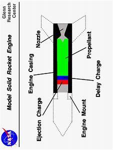 Model Rocket Engine Slide