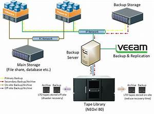 Veeam And Tape Automation