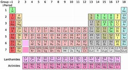 Atom Table Periodic Cat Elements Crosswords Chemical