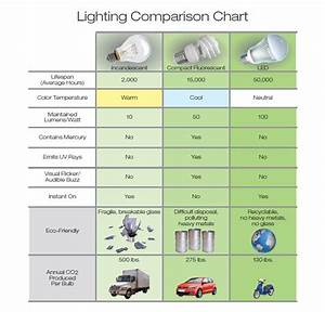 Led Lighting Advantage Eneltec Group