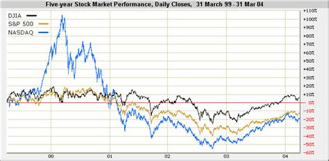 stock market performance chart