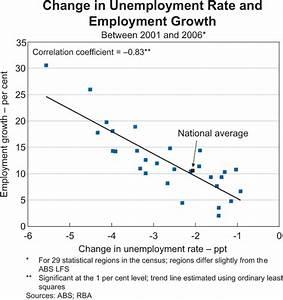 Labour Market Outcomes in Regional Australia   Bulletin ...