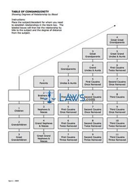 table  consanguinity washington forms lawscom
