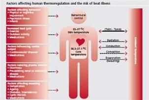 heat illness dr rajiv desai