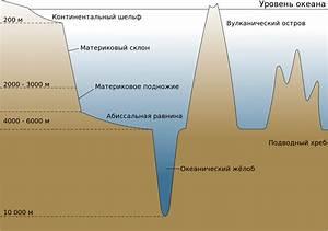 File Oceanic Basin Ru Svg