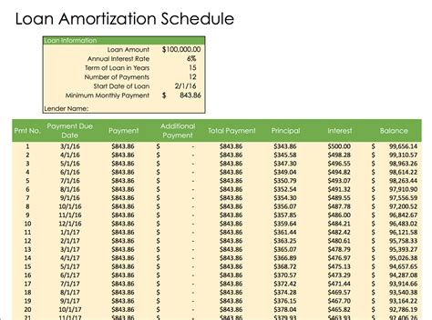 loan amortization spreadsheet template free weekly schedule templates for excel smartsheet