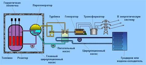 25. конструкция и принцип работы ядерного реактора типа рбмк.