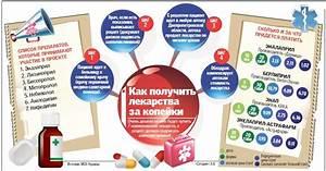 Препараты от стенокардии при повышенном давлении