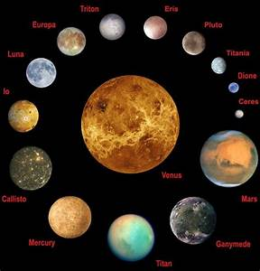 Select planets and moons of the Solar System to scale ...
