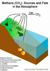Shorelines  U00bb Blog Archive Methane Packs More Punch Than We