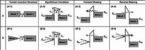 Two Tunneling Junction Structures And Corresponding Energy