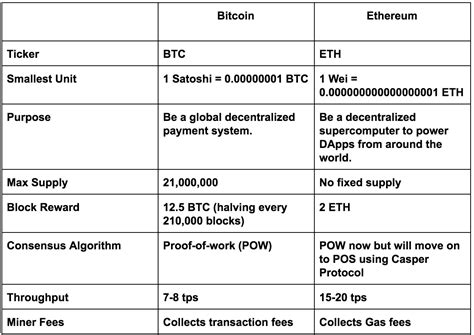Ethereum is the ali vs. Bitcoin VS Ethereum: The Ultimate Step-by-Step Comparison Guide