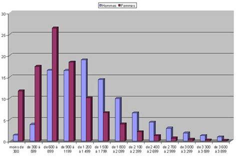les pensions per 231 ues en 2004 cfdt retrait 233 s