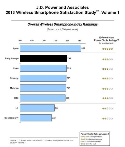 apple iphone customer service apple s iphone dominates for 9th win in jd power