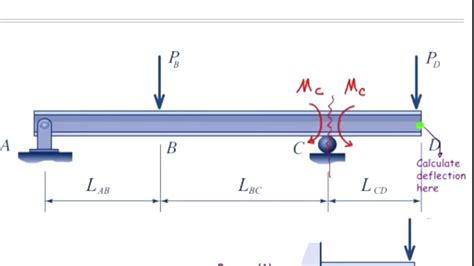 lecture  beam deflection  superposition method