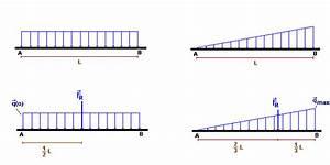 Querkraftverlauf Berechnen : streckenlast der ~ Themetempest.com Abrechnung