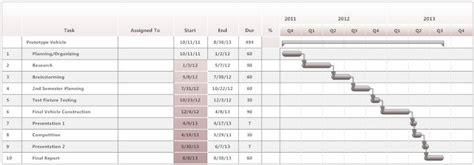 prototype vehicle project gantt chart project charts gantt chart projects diagram