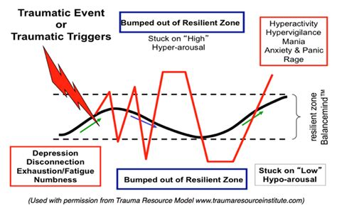 stress neurobiology zone resilient bumped syndrome posttraumatic hijacking starting less crazy feel let