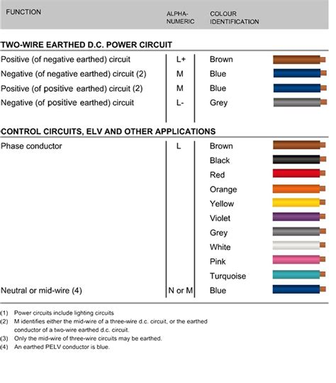 220 Ac Wiring Color Code by New Cable Colour Code For Electrical Installations