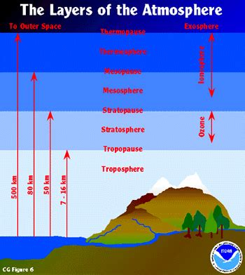 earths atmosphere layers